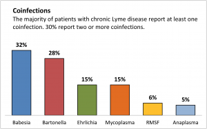 The six most common co-infections of Lyme disease. (Source: LymeDisease.org)